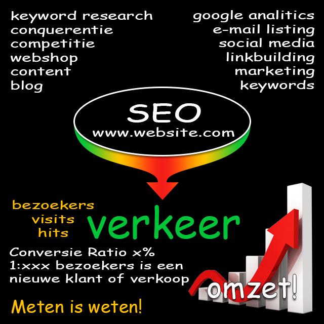 bezoekers website meten